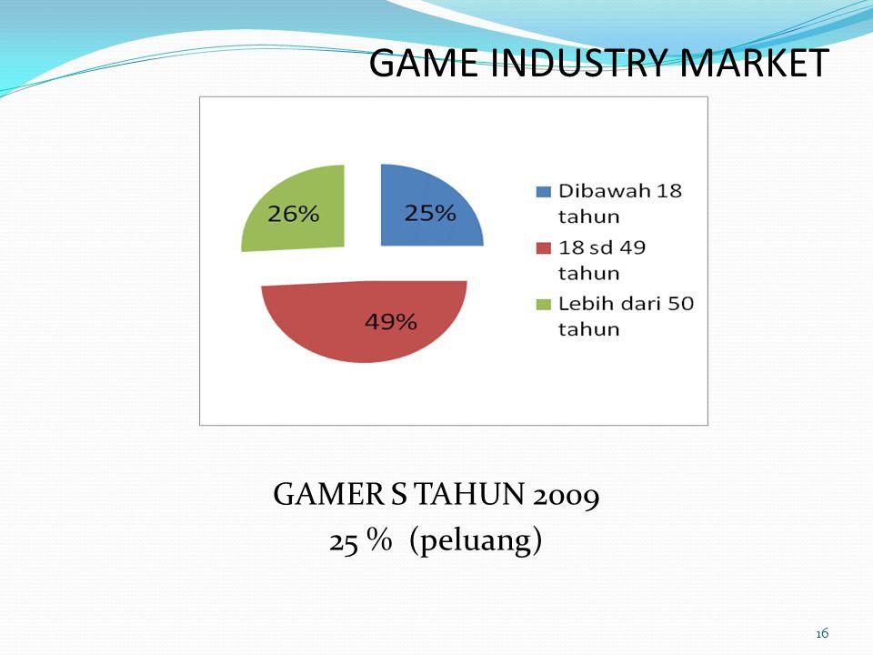 GAME INDUSTRY MARKET 16 GAMER S TAHUN 2009 25 % (peluang)