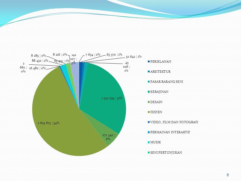Komposisi Penyerapan Tenaga Kerja Subsektor Industri Kreatif tahun 2006 9 PERIKLANAN 65.5701,34% ARSITEKTUR 32.6420,67% PASAR BARANG SENI 45.0260,92% KERAJINAN 1.523.05931,07% DESAIN 272.5405,56% FESYEN 2.623.67553,52% VIDEO, FILM DAN FOTOGRAFI 16.4800,34% PERMAINAN INTERAKTIF 2.6620,05% MUSIK 88.4301,80% SENI PERTUNJUKAN 8.2850,17% PENERBITAN DAN PERCETAKAN 65.9131,34% LAYANAN KOMPUTER DAN PIRANTI LUNAK 8.2160,17% TELEVISI DAN RADIO 142.2272,90% RISET DAN PENGEMBANGAN 7.6540,16% 4.902.379