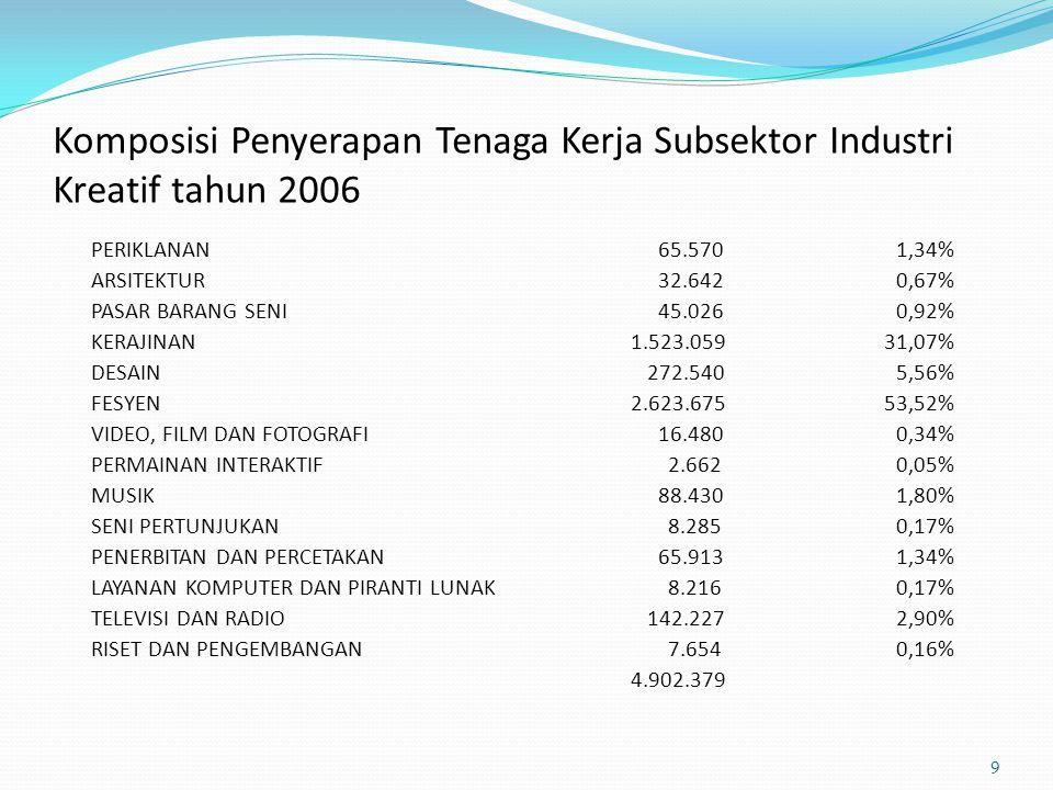 Komposisi Penyerapan Tenaga Kerja Subsektor Industri Kreatif tahun 2006 9 PERIKLANAN 65.5701,34% ARSITEKTUR 32.6420,67% PASAR BARANG SENI 45.0260,92%