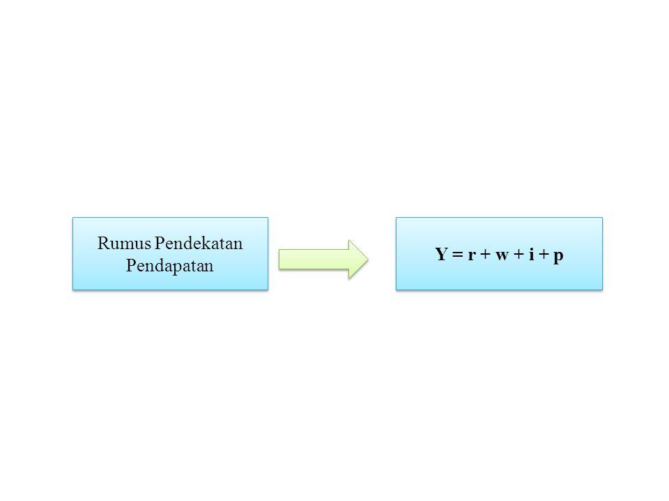 Rumus Pendekatan Pendapatan Y = r + w + i + p