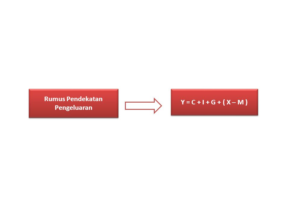 Rumus Pendekatan Pengeluaran Y = C + I + G + ( X – M )