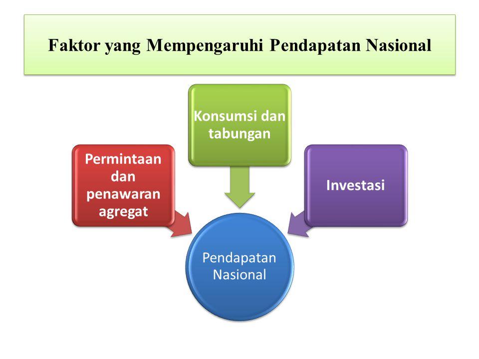 Faktor yang Mempengaruhi Pendapatan Nasional Pendapatan Nasional Permintaan dan penawaran agregat Konsumsi dan tabungan Investasi