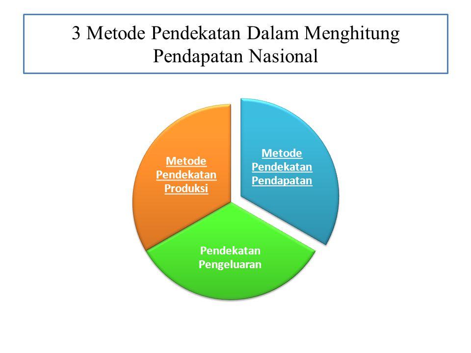 3 Metode Pendekatan Dalam Menghitung Pendapatan Nasional Metode Pendekatan Pendapatan Pendekatan Pengeluaran Metode Pendekatan Produksi