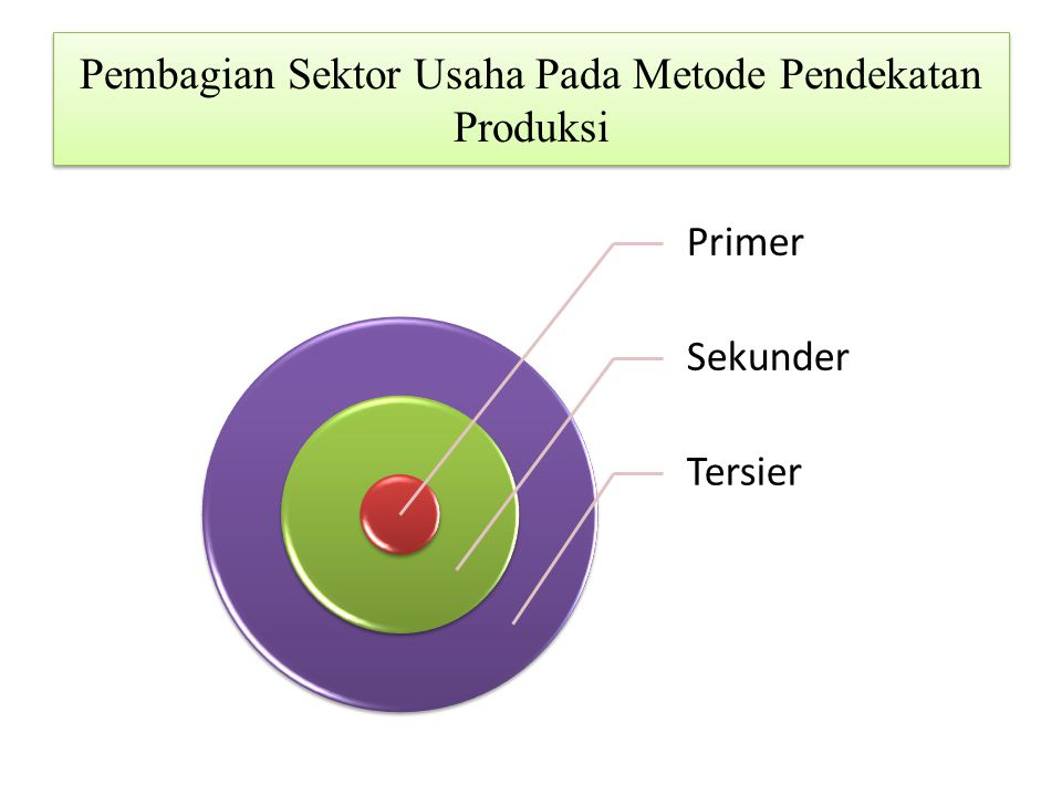 Pembagian Sektor Usaha Pada Metode Pendekatan Produksi Primer Sekunder Tersier