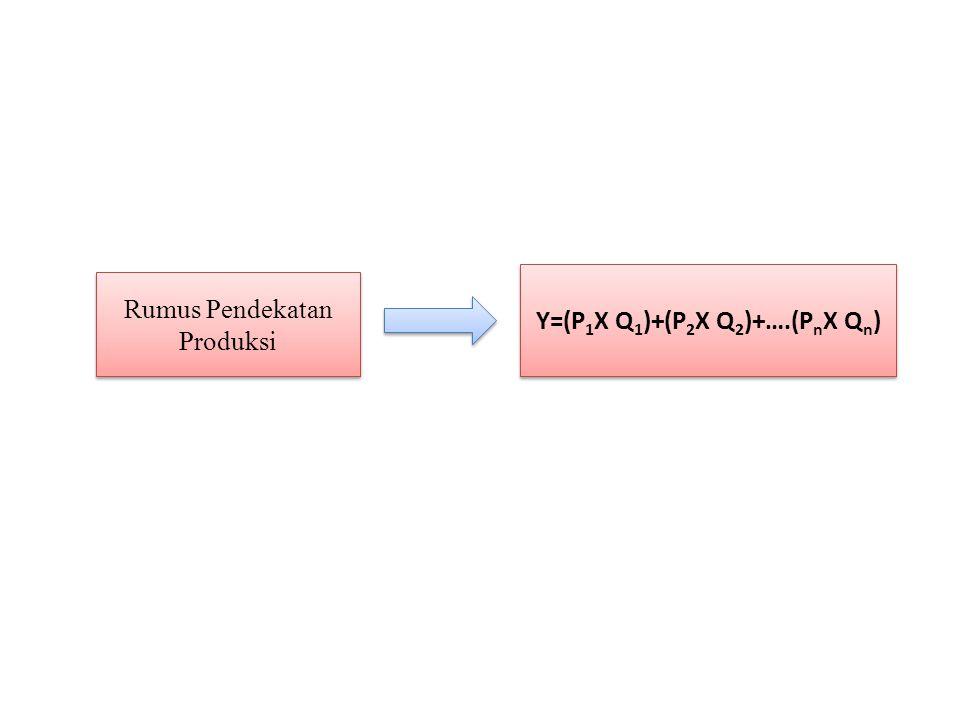 Rumus Pendekatan Produksi Y=(P 1 X Q 1 )+(P 2 X Q 2 )+….(P n X Q n )