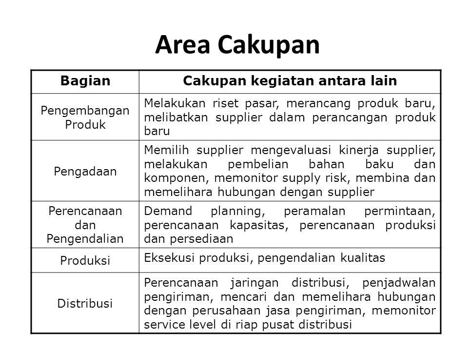 Area Cakupan BagianCakupan kegiatan antara lain Pengembangan Produk Melakukan riset pasar, merancang produk baru, melibatkan supplier dalam perancangan produk baru Pengadaan Memilih supplier mengevaluasi kinerja supplier, melakukan pembelian bahan baku dan komponen, memonitor supply risk, membina dan memelihara hubungan dengan supplier Perencanaan dan Pengendalian Demand planning, peramalan permintaan, perencanaan kapasitas, perencanaan produksi dan persediaan Produksi Eksekusi produksi, pengendalian kualitas Distribusi Perencanaan jaringan distribusi, penjadwalan pengiriman, mencari dan memelihara hubungan dengan perusahaan jasa pengiriman, memonitor service level di riap pusat distribusi