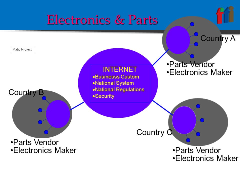 INTERNET  Businesss Custom  National System  National Regulations  Security Country B Parts Vendor Electronics Maker Parts Vendor Electronics Maker Country A Country C Electronics Maker Matic Project Electronics & Parts