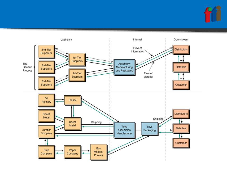 Supply Chain & SCM  Kalau supply chain adalah jaringan fisiknya, yakni perusahaan- perusahaan yang terlibat dalam memasok bahan baku, memproduksi barang maupun mengirimkannya ke pemakai akhir, SCM adalah metode, alat atau pendekatan pengelolaannya.