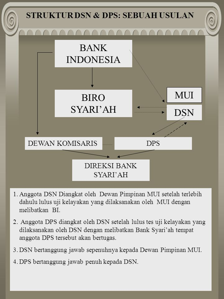 STRUKTUR DSN & DPS: SEBUAH USULAN BANK INDONESIA BIRO SYARI'AH MUI DSN DPSDEWAN KOMISARIS DIREKSI BANK SYARI'AH 1.Anggota DSN Diangkat oleh Dewan Pimpinan MUI setelah terlebih dahulu lulus uji kelayakan yang dilaksanakan oleh MUI dengan melibatkan BI.