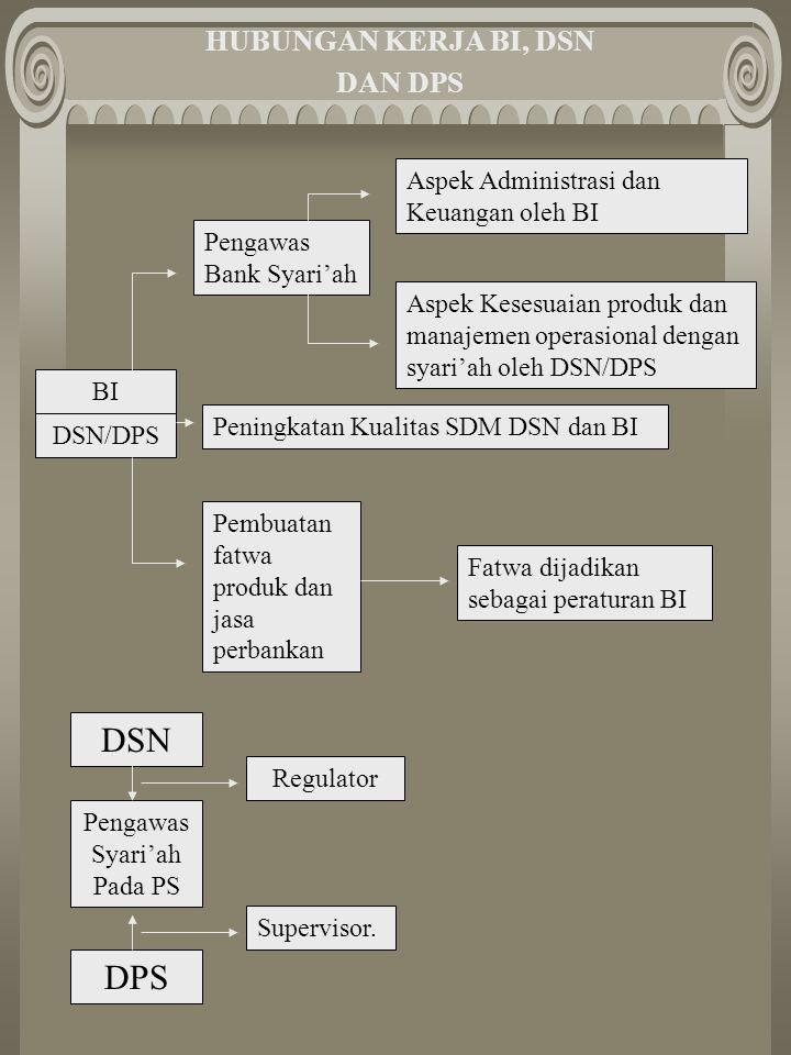 HUBUNGAN KERJA BI, DSN DAN DPS BI DSN/DPS Pengawas Bank Syari'ah Aspek Kesesuaian produk dan manajemen operasional dengan syari'ah oleh DSN/DPS Aspek Administrasi dan Keuangan oleh BI Peningkatan Kualitas SDM DSN dan BI Pembuatan fatwa produk dan jasa perbankan Fatwa dijadikan sebagai peraturan BI DSN DPS Pengawas Syari'ah Pada PS Regulator Supervisor.