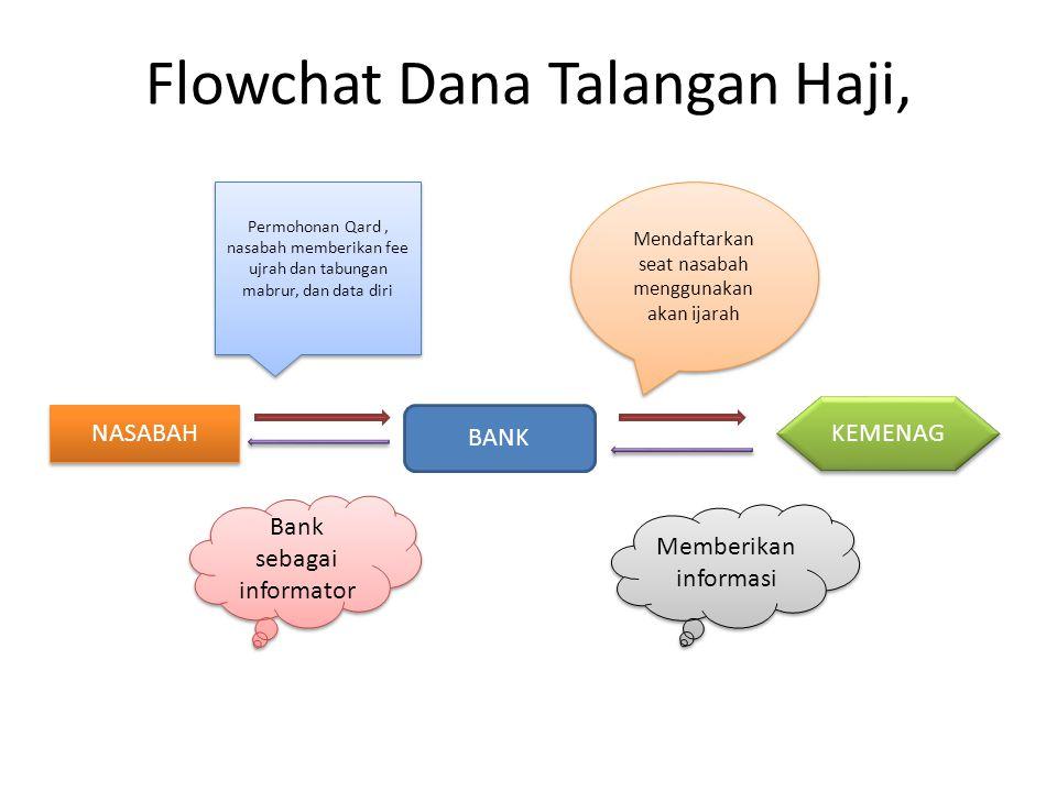 Flowchat Dana Talangan Haji, NASABAH BANK KEMENAG Permohonan Qard, nasabah memberikan fee ujrah dan tabungan mabrur, dan data diri Mendaftarkan seat n