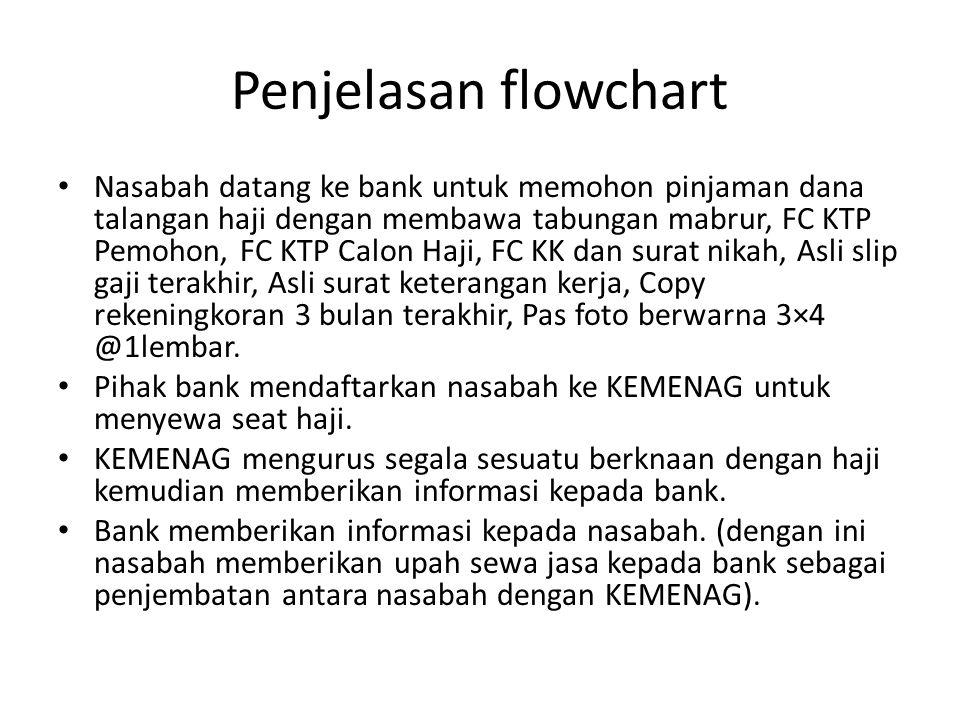 Penjelasan flowchart Nasabah datang ke bank untuk memohon pinjaman dana talangan haji dengan membawa tabungan mabrur, FC KTP Pemohon, FC KTP Calon Haj