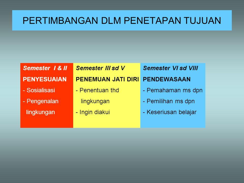 3.Faktor2 yg mempengaruhi prestasi 1.Faktor Kemampuan - Kehadiran, literatur, kel.