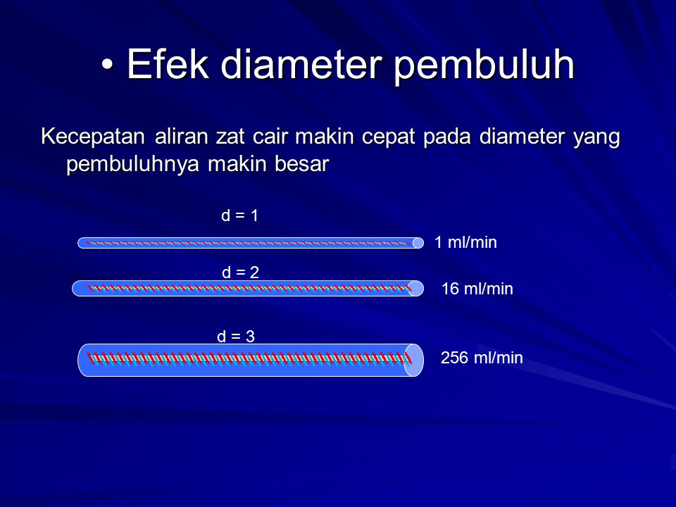 Efek diameter pembuluh Efek diameter pembuluh Kecepatan aliran zat cair makin cepat pada diameter yang pembuluhnya makin besar d = 1 1 ml/min d = 2 16 ml/min d = 3 256 ml/min