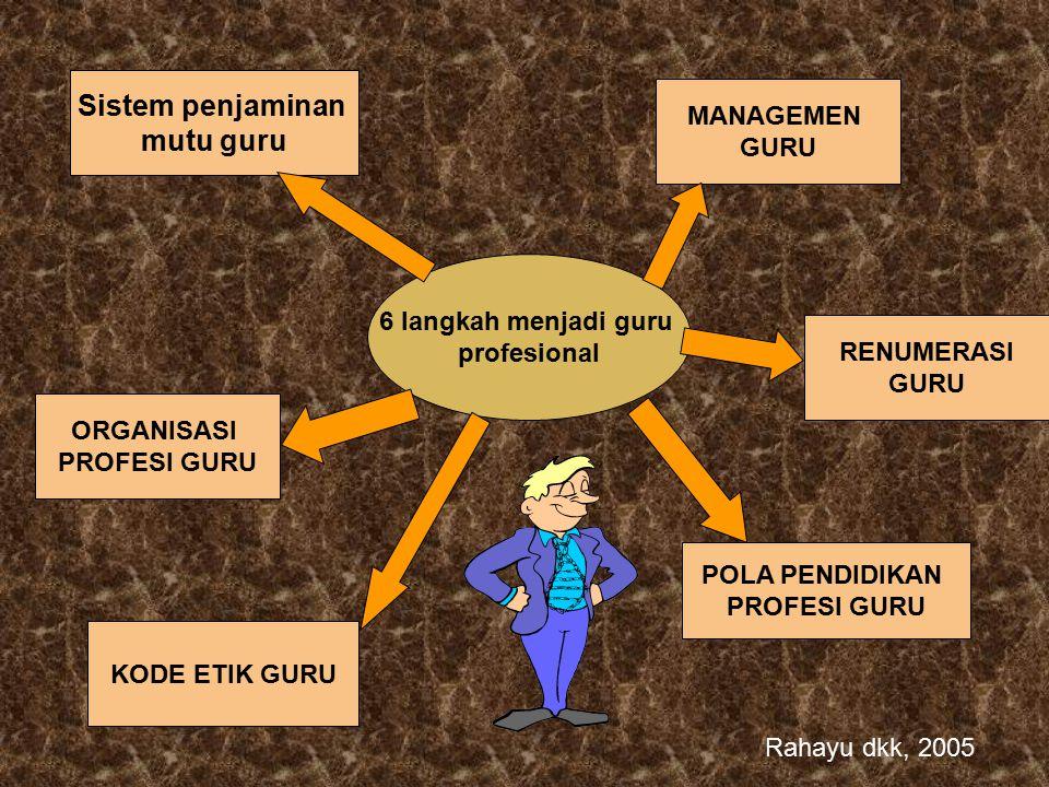 6 langkah menjadi guru profesional RENUMERASI GURU Sistem penjaminan mutu guru MANAGEMEN GURU ORGANISASI PROFESI GURU KODE ETIK GURU POLA PENDIDIKAN PROFESI GURU Rahayu dkk, 2005