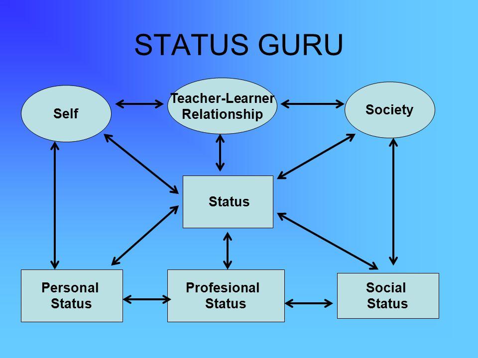 STATUS GURU Self Teacher-Learner Relationship Society Personal Status Profesional Status Social Status