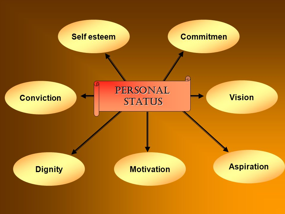 Professional Status Responsibility Autonomy Accountability Competence Knowledge Teacher Research Publications Professional organization Participative Management Te
