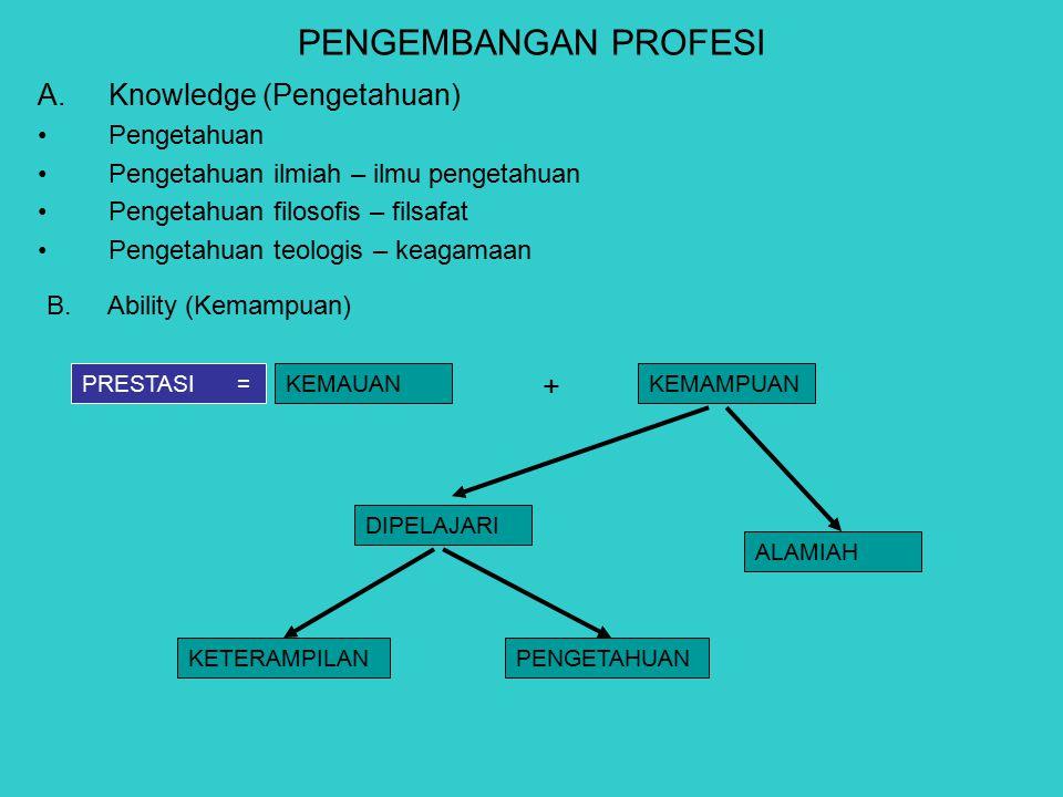 PENGEMBANGAN PROFESI A.Knowledge (Pengetahuan) Pengetahuan Pengetahuan ilmiah – ilmu pengetahuan Pengetahuan filosofis – filsafat Pengetahuan teologis – keagamaan B.