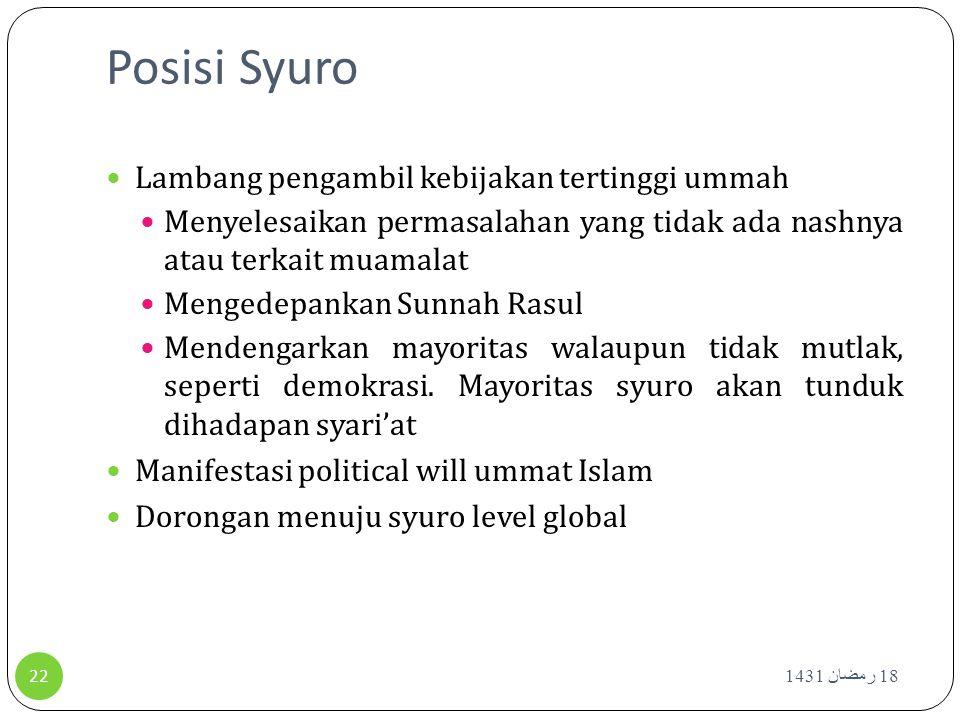 Posisi Syuro Lambang pengambil kebijakan tertinggi ummah Menyelesaikan permasalahan yang tidak ada nashnya atau terkait muamalat Mengedepankan Sunnah
