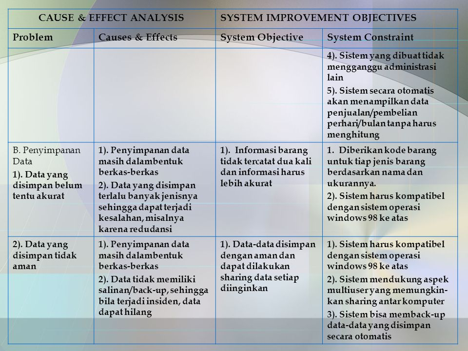 CAUSE & EFFECT ANALYSISSYSTEM IMPROVEMENT OBJECTIVES ProblemCauses & EffectsSystem ObjectiveSystem Constraint 4). Sistem yang dibuat tidak mengganggu