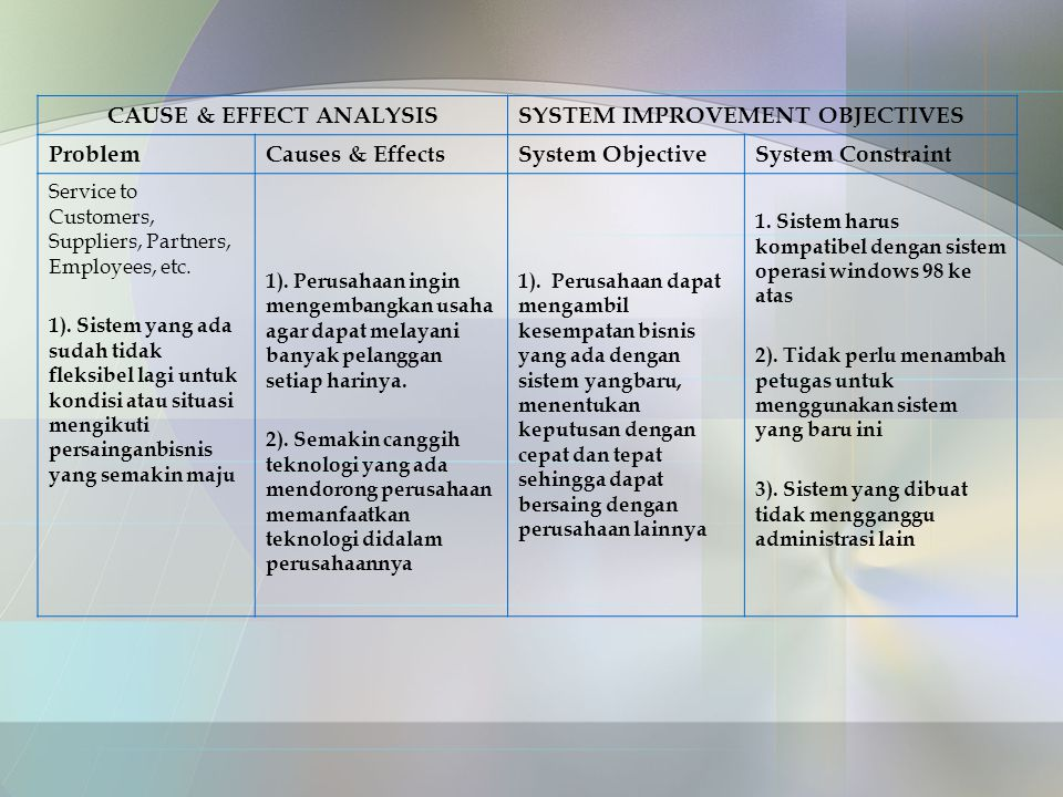 CAUSE & EFFECT ANALYSISSYSTEM IMPROVEMENT OBJECTIVES ProblemCauses & EffectsSystem ObjectiveSystem Constraint Service to Customers, Suppliers, Partners, Employees, etc.