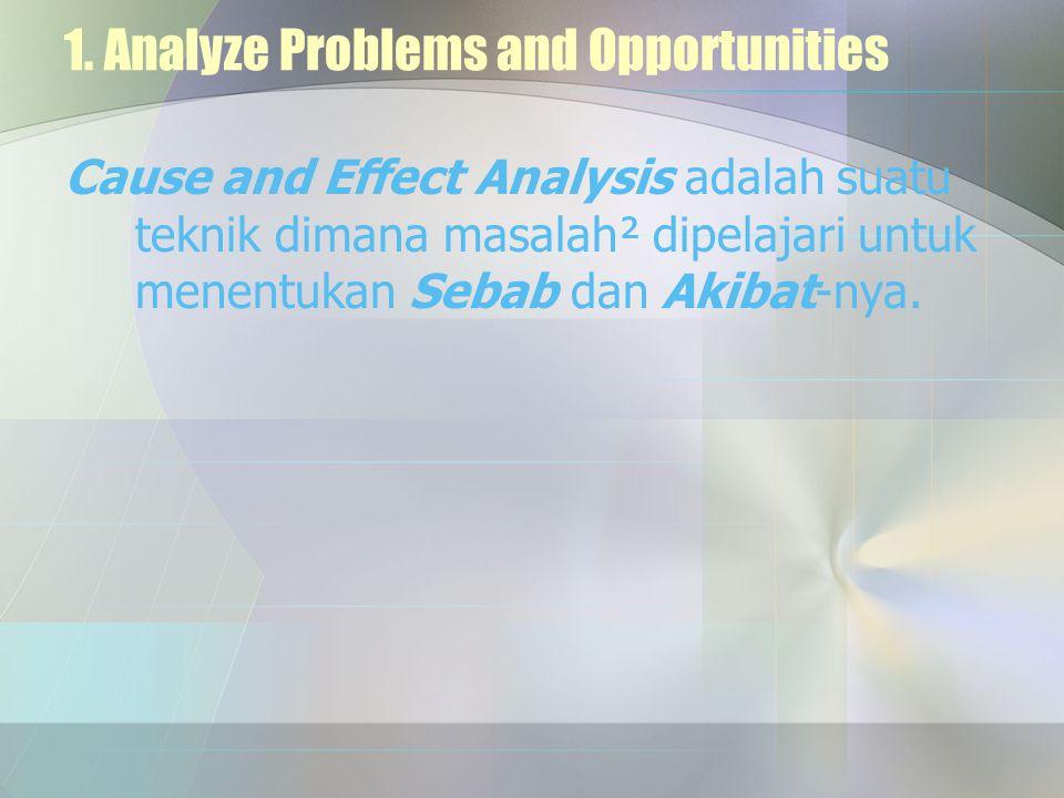 1. Analyze Problems and Opportunities Cause and Effect Analysis adalah suatu teknik dimana masalah² dipelajari untuk menentukan Sebab dan Akibat-nya.