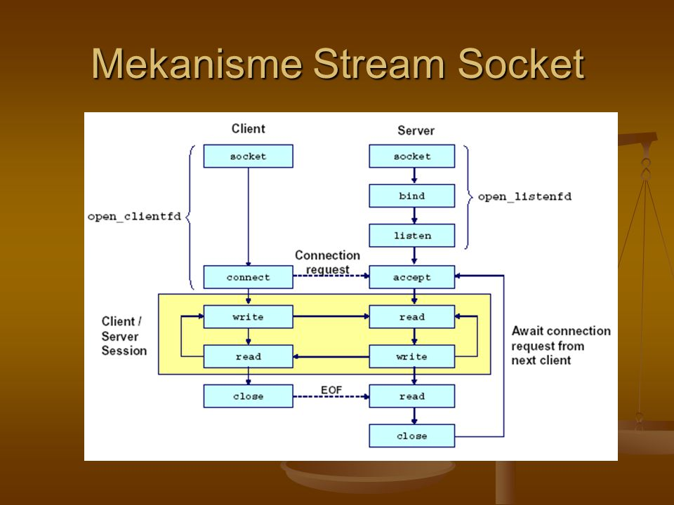 Struktur Pengalamatan Struktur pengalamatan yang dipakai antara stream socket dan datagram socket tidak ada perbedaan Struktur pengalamatan yang dipakai antara stream socket dan datagram socket tidak ada perbedaan struct sockaddr_in { unsigned short sin_family; /* address family (always AF_INET) */ unsigned short sin_port; /* port num in network byte order */ struct in_addr sin_addr; /* IP addr in network byte order */ unsigned char sin_zero[8]; /* pad to sizeof(struct sockaddr) */ };