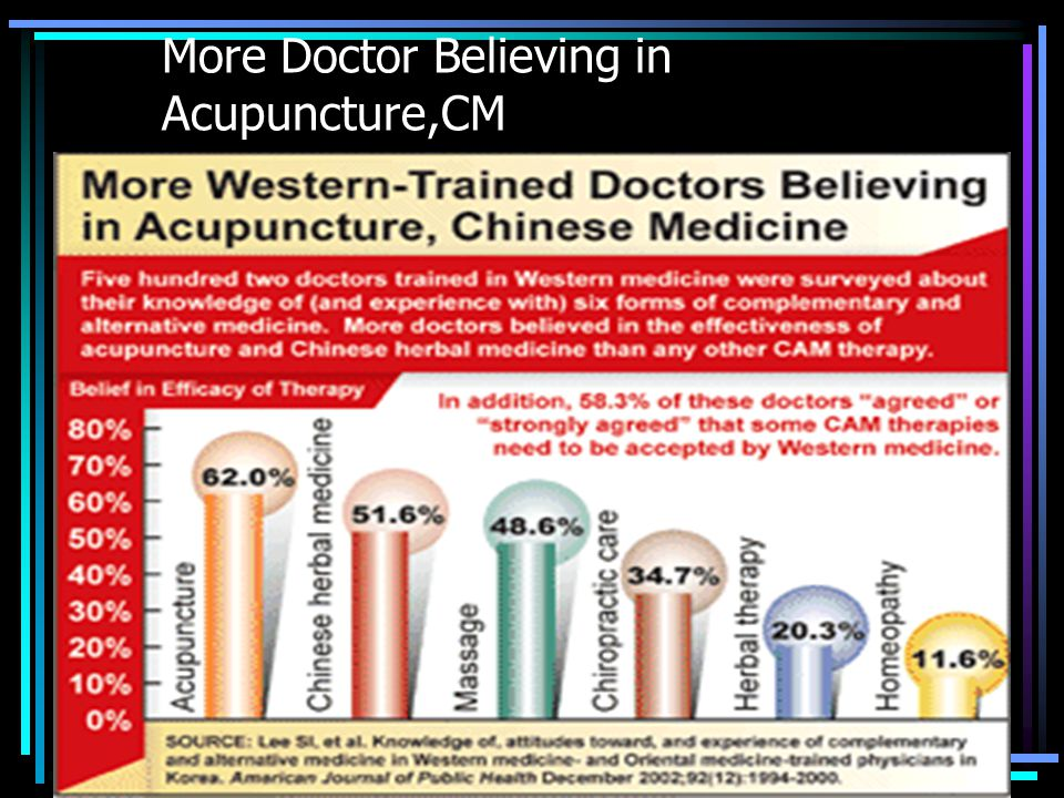More Doctor Believing in Acupuncture,CM