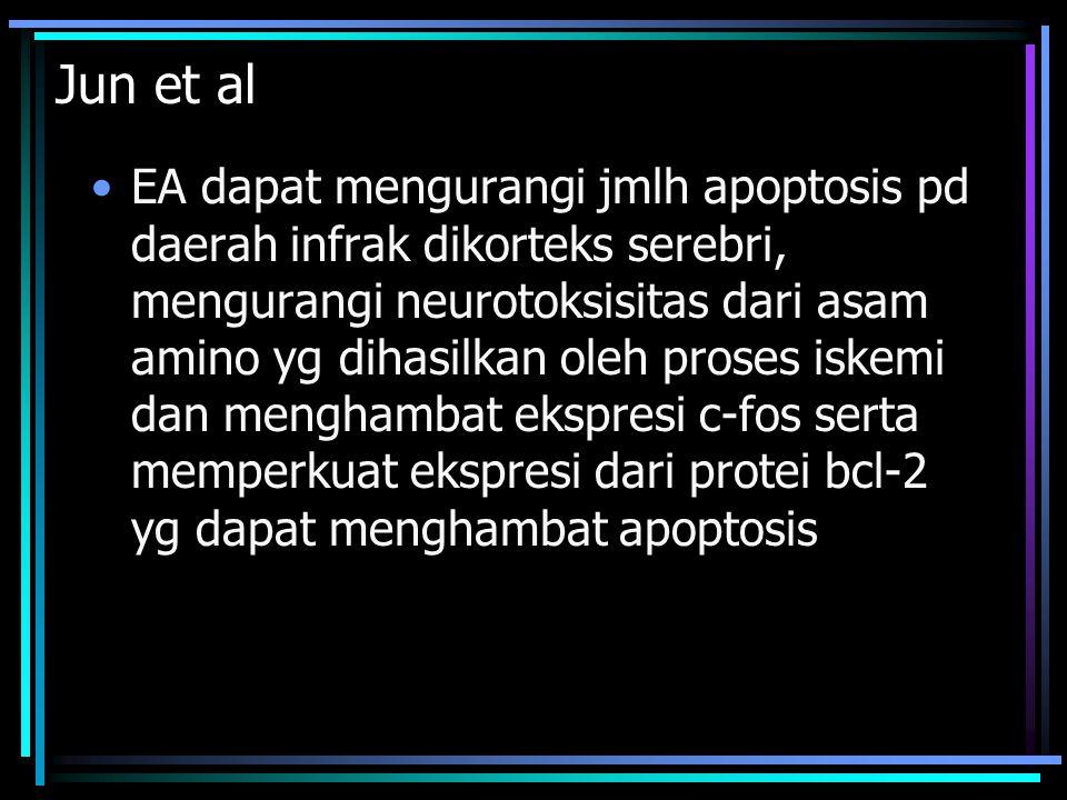 Jun et al EA dapat mengurangi jmlh apoptosis pd daerah infrak dikorteks serebri, mengurangi neurotoksisitas dari asam amino yg dihasilkan oleh proses