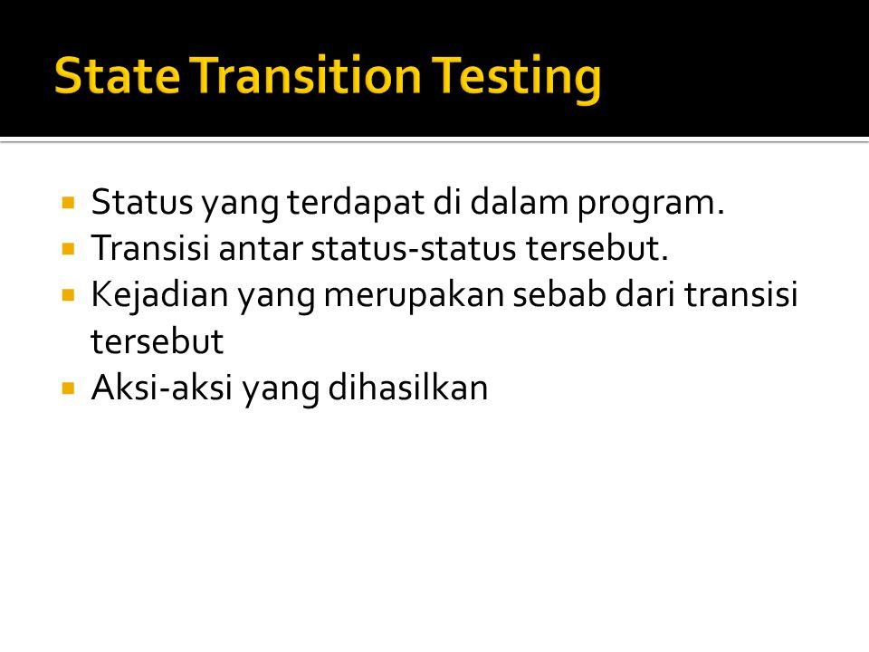  Status yang terdapat di dalam program.  Transisi antar status-status tersebut.  Kejadian yang merupakan sebab dari transisi tersebut  Aksi-aksi y