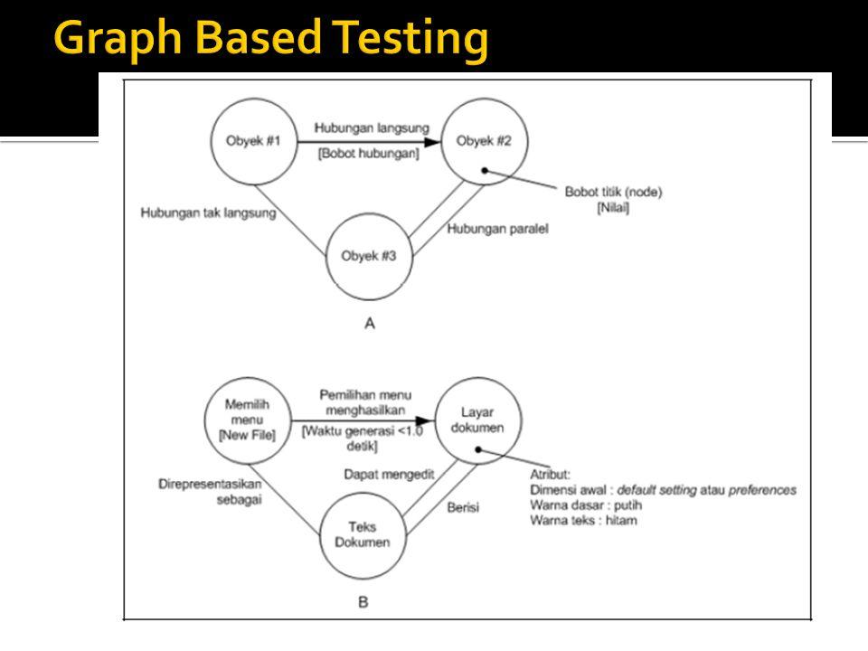 Yaitu metode black box testing yang membagi domain masukan dari suatu program ke dalam kelas-kelas data, dimana test cases dapat diturunkan  Dapat juga diasumsikan bahwa masukan yang sama akan menghasilkan respon yang sama pula.
