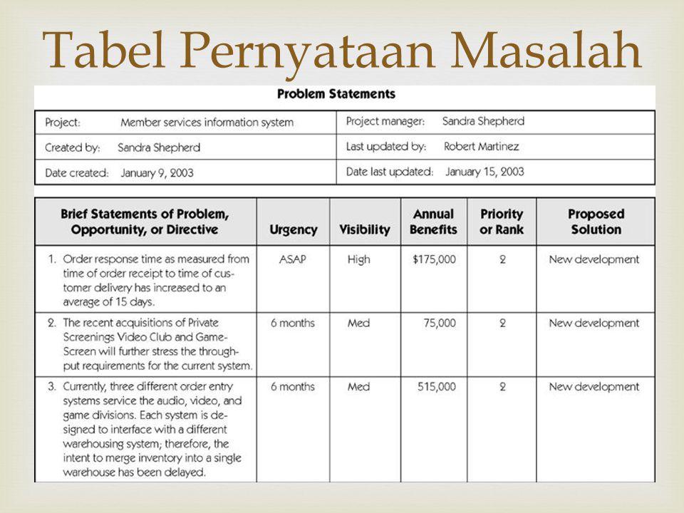  Tabel Pernyataan Masalah