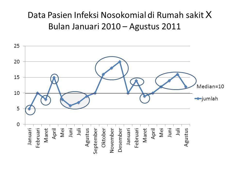 Data Pasien Infeksi Nosokomial di Rumah sakit X Bulan Januari 2010 – Agustus 2011 Median=10