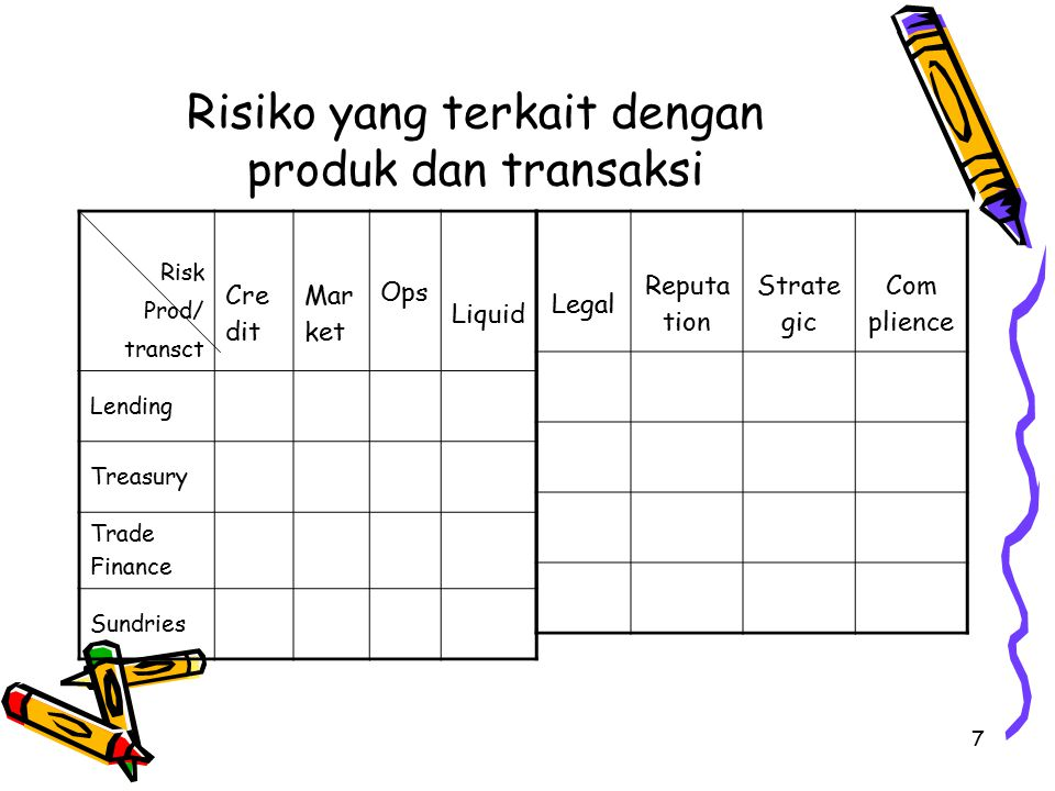 7 Risiko yang terkait dengan produk dan transaksi Risk Prod/ transct Cre dit Mar ket Ops Liquid Lending Treasury Trade Finance Sundries Legal Reputa tion Strate gic Com plience