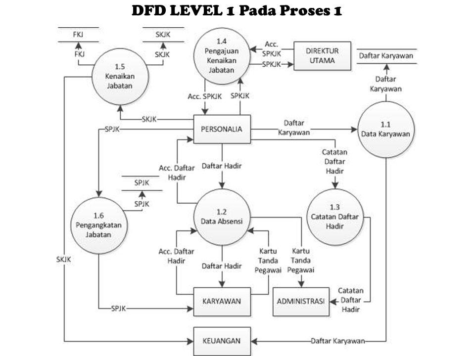 DFD LEVEL 1 Pada Proses 1