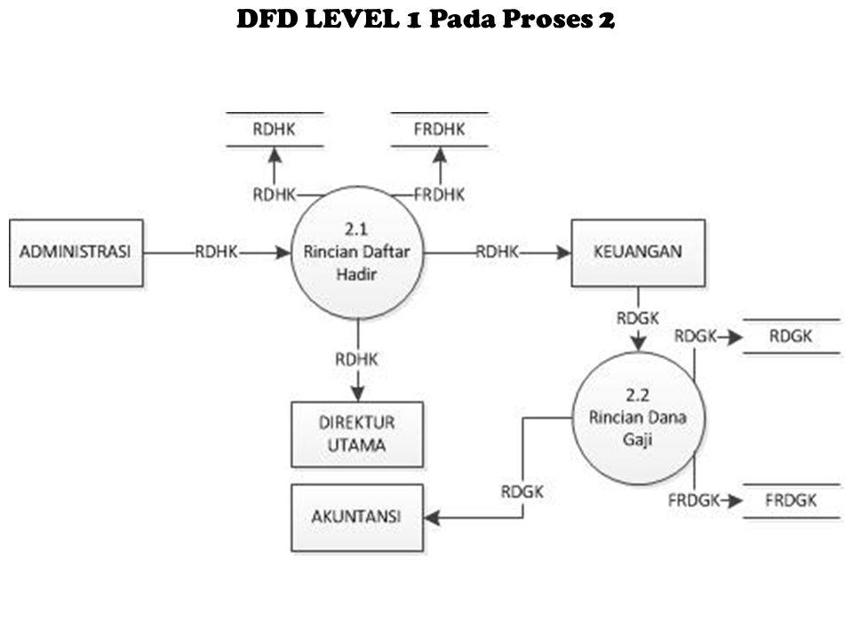 DFD LEVEL 1 Pada Proses 2