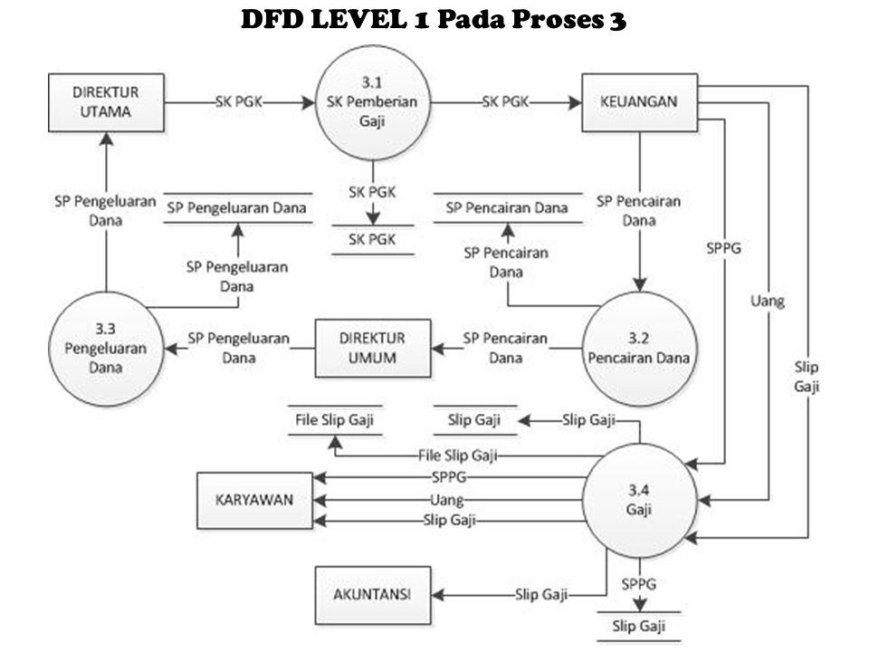 DFD LEVEL 1 Pada Proses 3