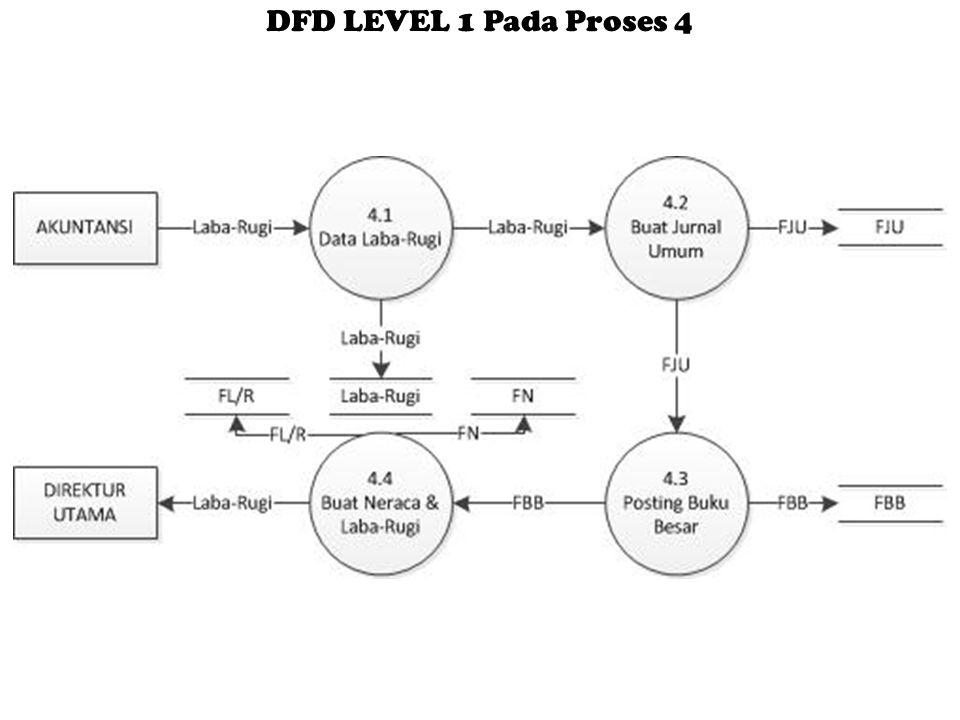 DFD LEVEL 1 Pada Proses 4