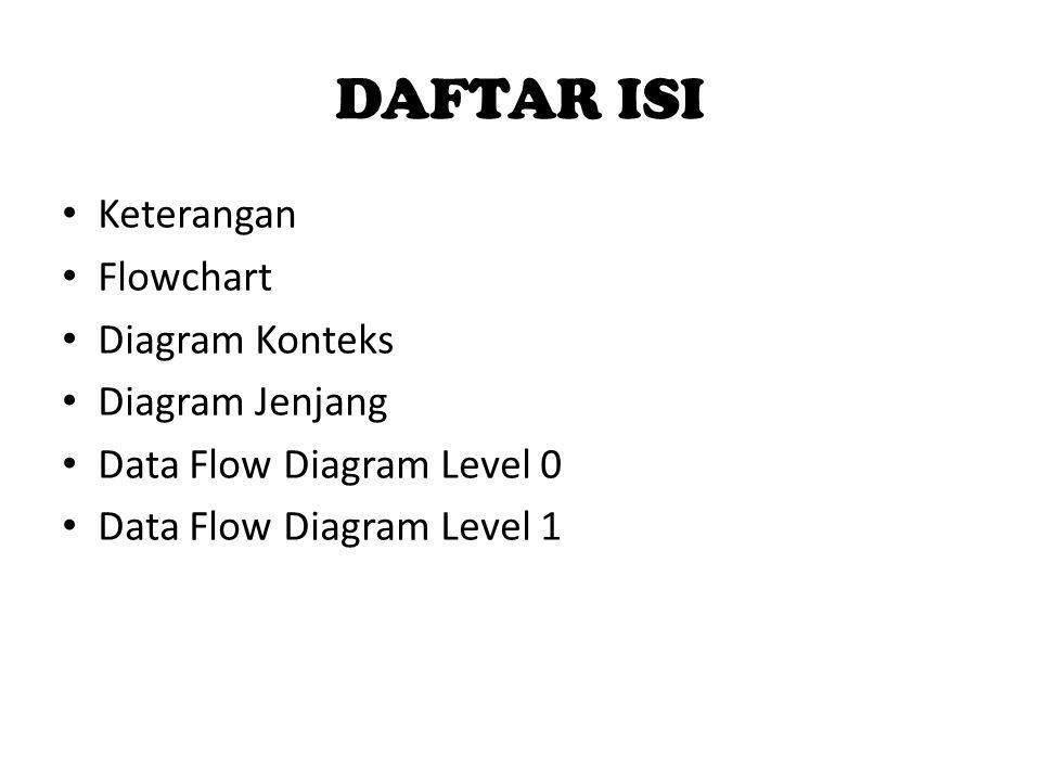DAFTAR ISI Keterangan Flowchart Diagram Konteks Diagram Jenjang Data Flow Diagram Level 0 Data Flow Diagram Level 1