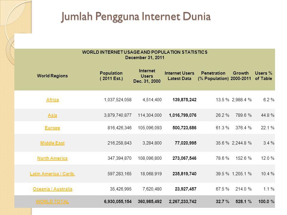Data Pengguna Internet di Asia