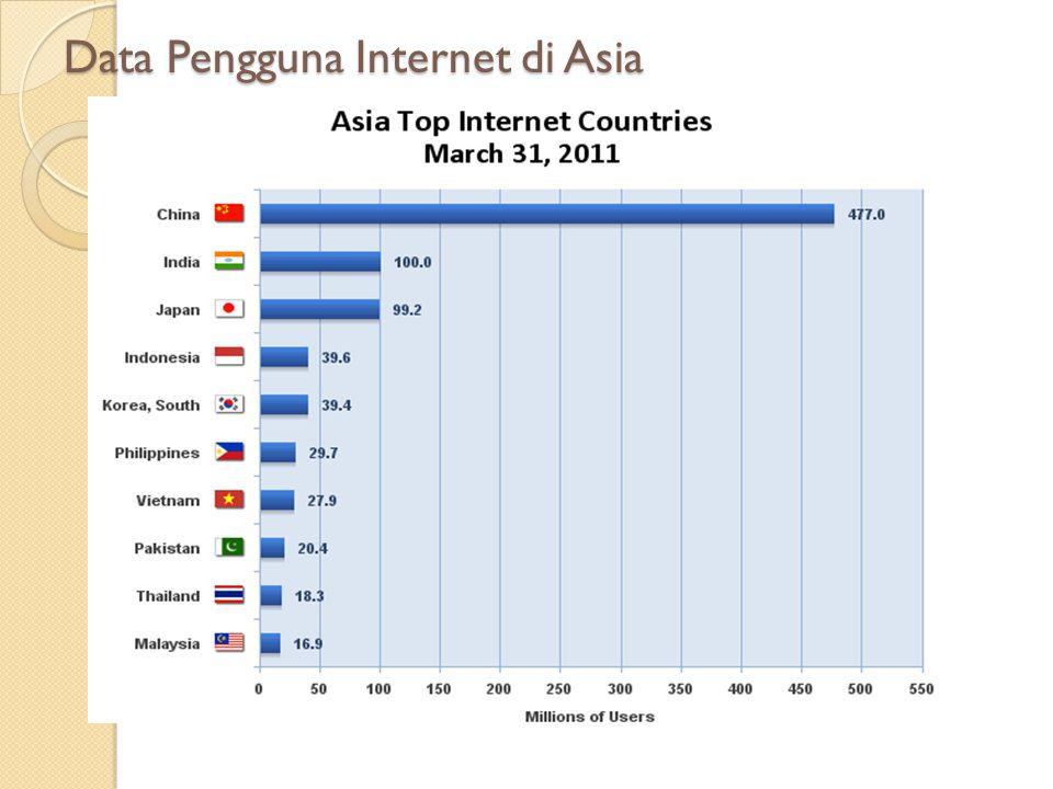 Mengenal Sekilas layanan-layanan Internet Perkembangan teknologi Internet ditandai dgn semakin banyaknya layanan2 yg hadir didlmnya.