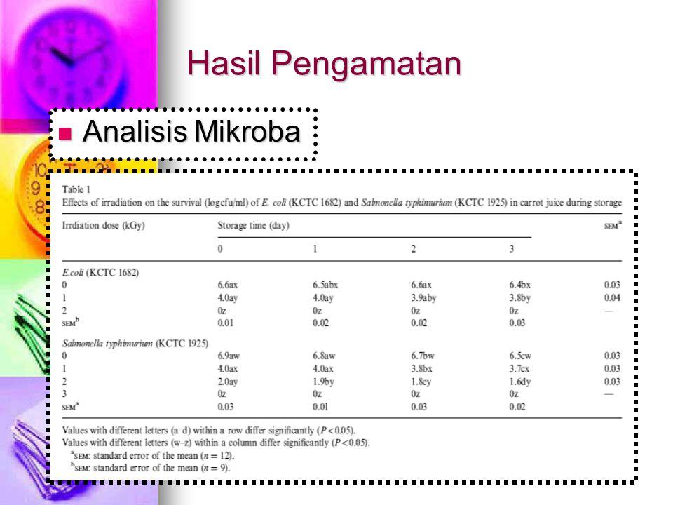 Hasil Pengamatan Analisis Mikroba Analisis Mikroba