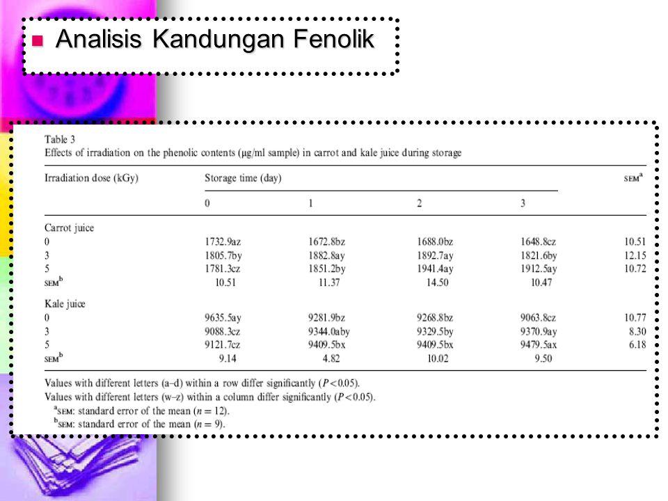 Analisis Kandungan Fenolik Analisis Kandungan Fenolik