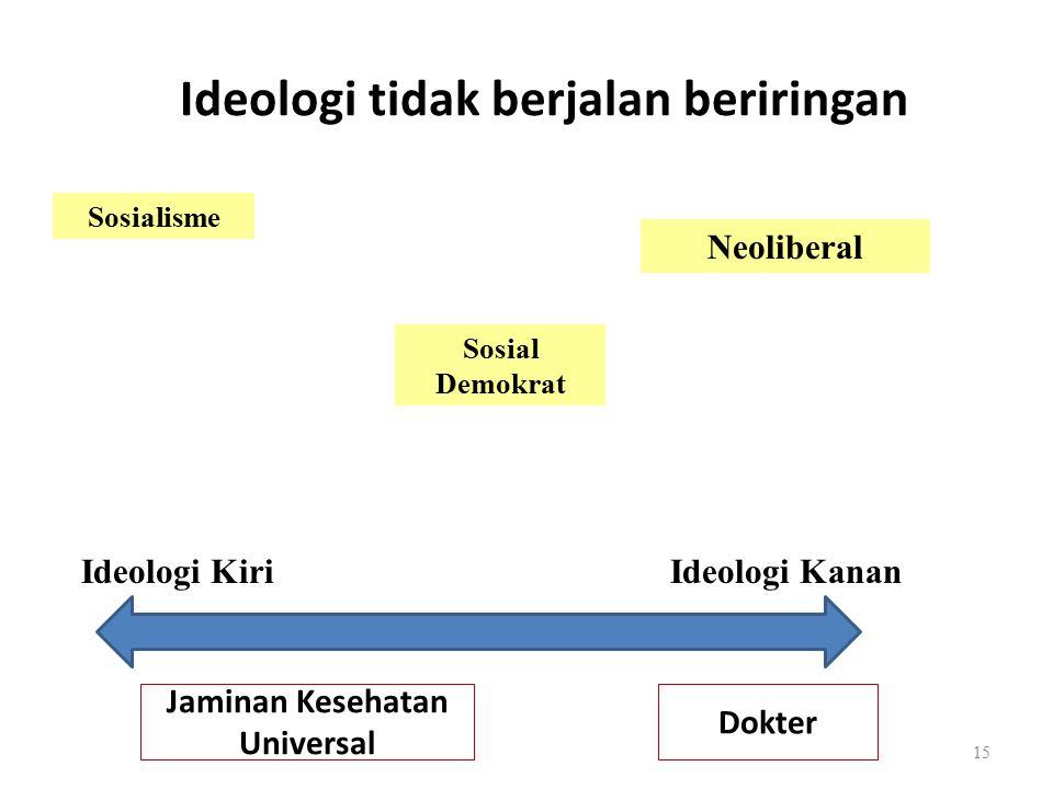 Ideologi tidak berjalan beriringan Sosialisme Sosial Demokrat Neoliberal Ideologi KiriIdeologi Kanan Jaminan Kesehatan Universal Dokter 15
