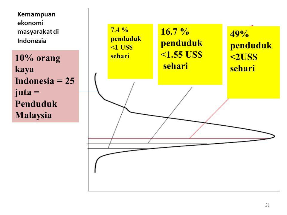 Kemampuan ekonomi masyarakat di Indonesia 49% penduduk <2US$ sehari 16.7 % penduduk <1.55 US$ sehari 7.4 % penduduk <1 US$ sehari 10% orang kaya Indonesia = 25 juta = Penduduk Malaysia 21