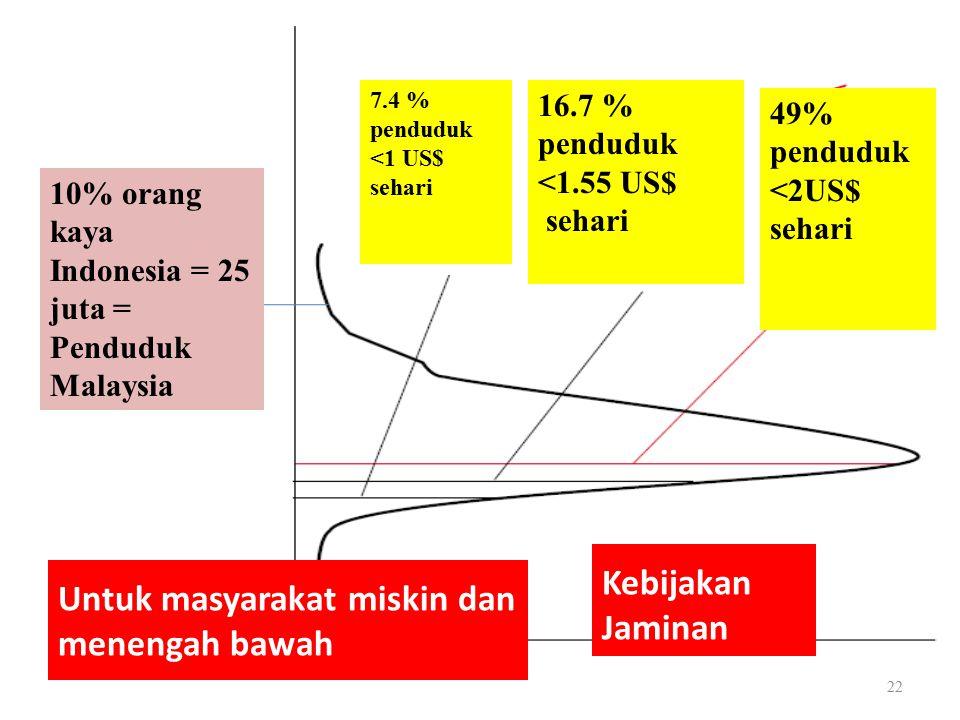 Kebijakan Jaminan 49% penduduk <2US$ sehari 16.7 % penduduk <1.55 US$ sehari 7.4 % penduduk <1 US$ sehari 10% orang kaya Indonesia = 25 juta = Penduduk Malaysia Untuk masyarakat miskin dan menengah bawah 22
