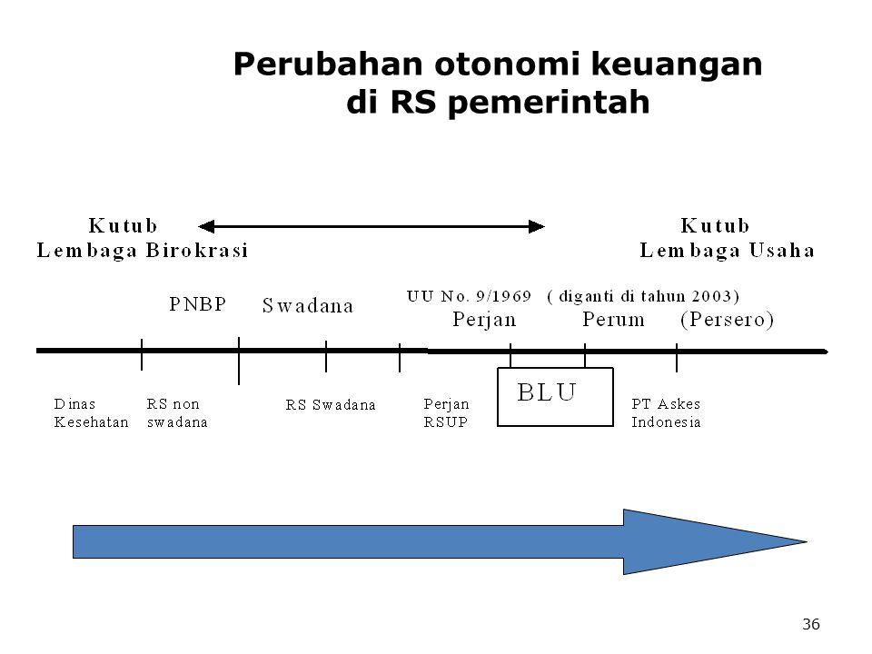 36 Perubahan otonomi keuangan di RS pemerintah