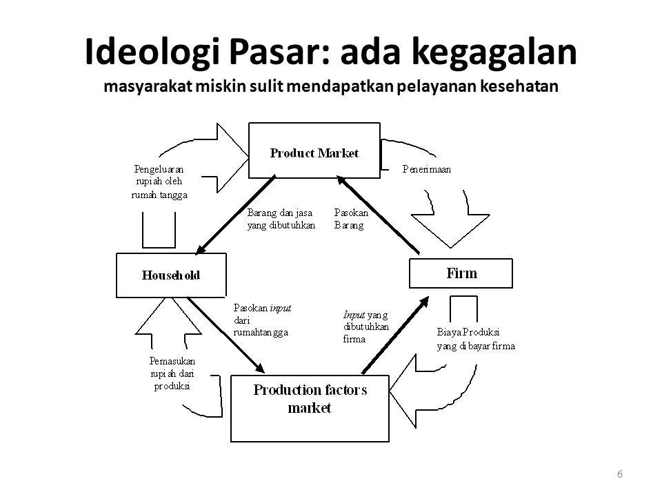 Ideologi Pasar: ada kegagalan masyarakat miskin sulit mendapatkan pelayanan kesehatan 6