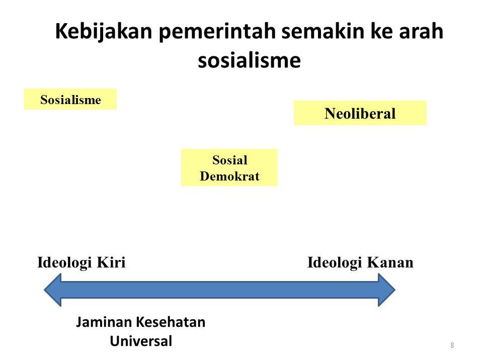 Pertanyaan Apakah Perubahan Ideologi Pemerintah dalam sistem kesehatan cocok dengan ideologi /budaya dokter (spesialis).