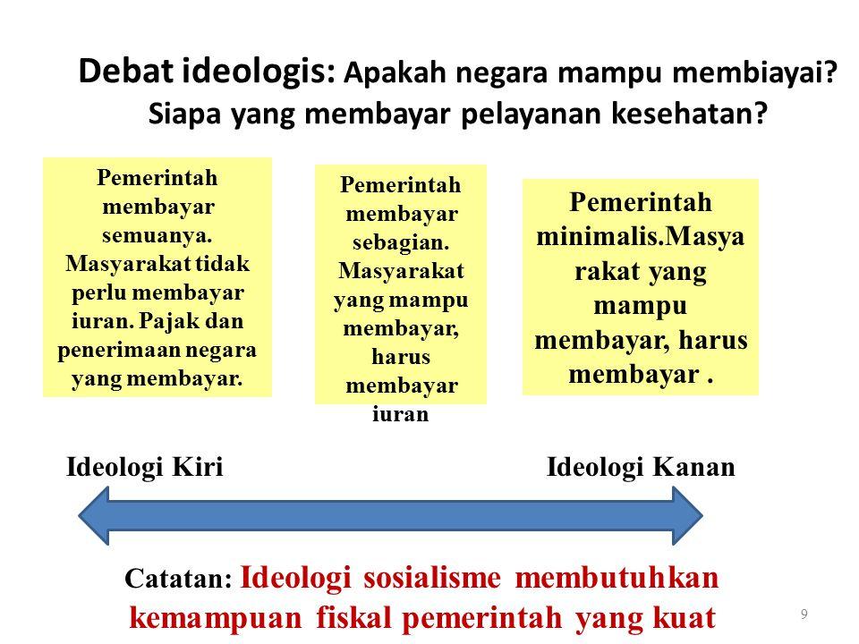 Situasi ekonomi masyarakat Indonesia 20